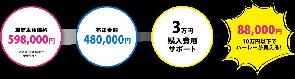 お支払い金額10万円代でハーレーが買える!