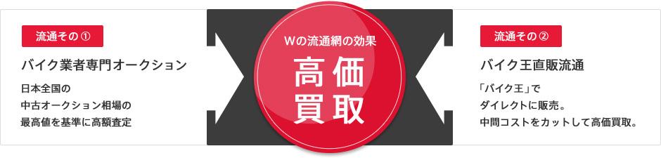 Wの流通網の効果 高価買取