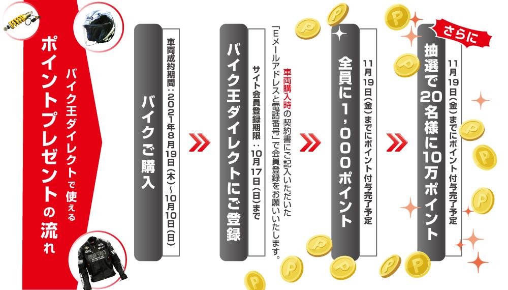 成約~ポイント付与までのチャート